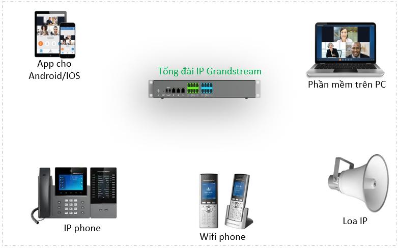 Tổng đài IP grandstream kết nối thoại