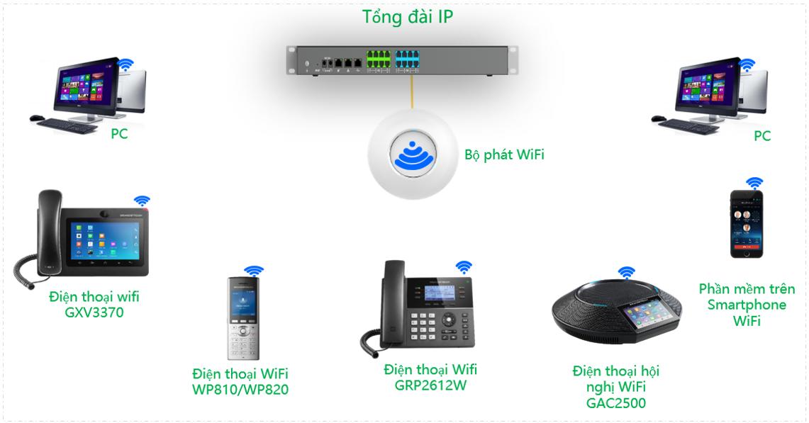 Tổng đài IP không dây